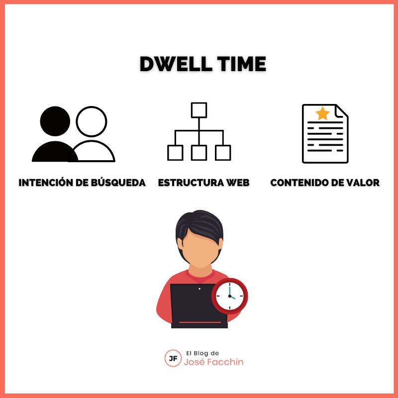 Factores que influyen en el Dwell Time