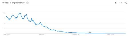 Trends Emule