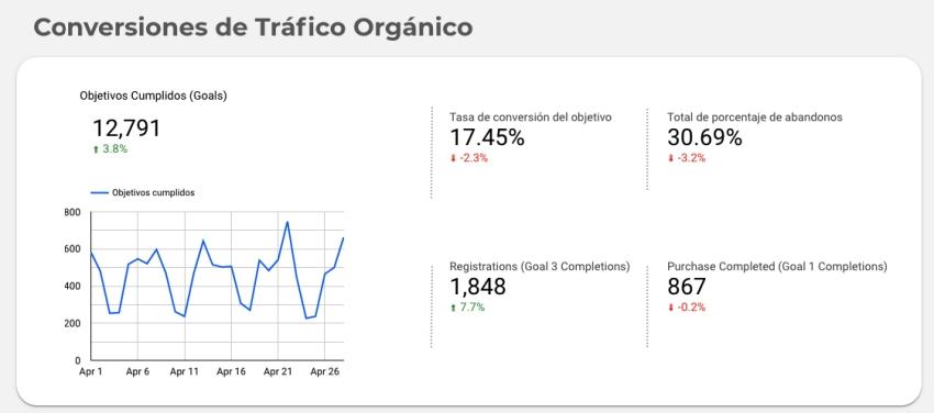 Conversiones tráfico orgánico