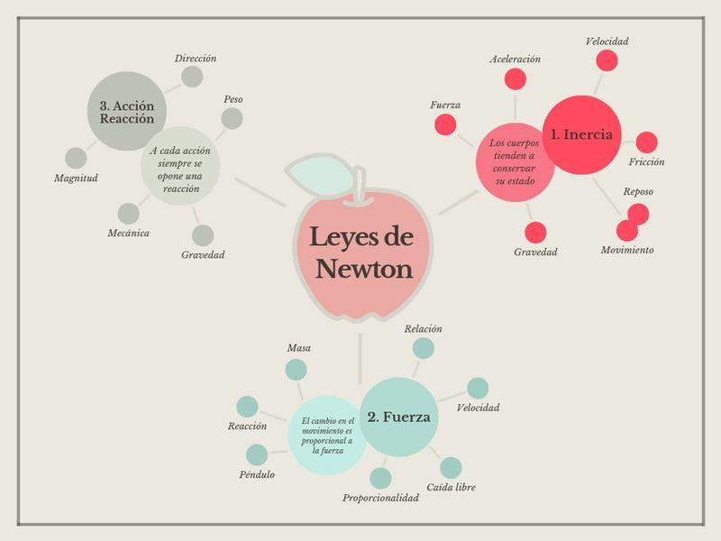 Mapa mental de las leyes de Newton
