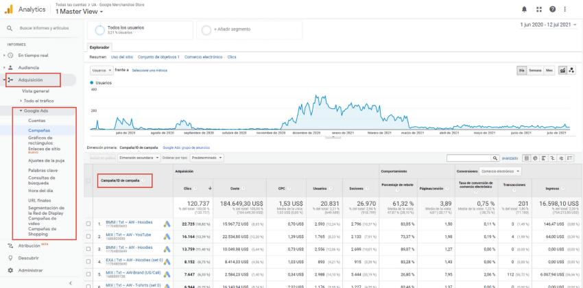 Informe de Google Ads en Analytics